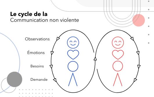 Illustration du cycle de la communication non violente : observations, émotions, besoins, demande